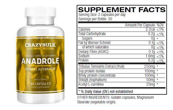 Quels sont les ingrédients de l'anadrole ?